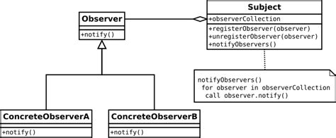 is java listener and observer pattern exle observer design pattern using delegates events
