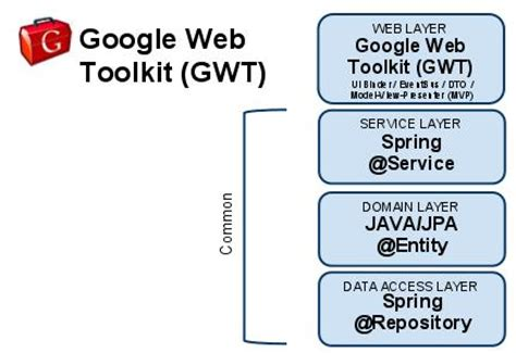 tutorial google web toolkit myeclipse for spring 9 0 gwt 2 1 and spring scaffolding