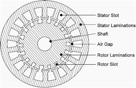 three phase induction motor theory pdf constructional features of induction machines stator construction sunilsaharan in