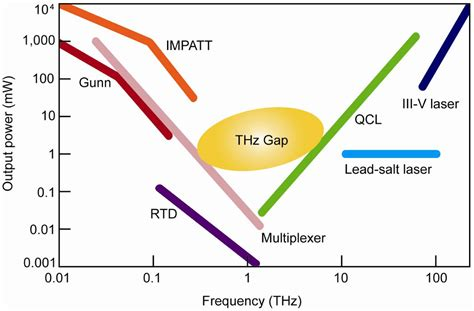 gunn diode gan gunn diode thz 28 images semiconductor components gunn diode tips definition oscillator