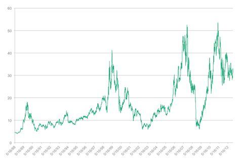 bid prices sotheby s stock price the world s best overconfidence