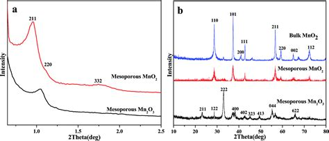 xrd pattern of mno2 highly efficient removal of no with ordered mesoporous