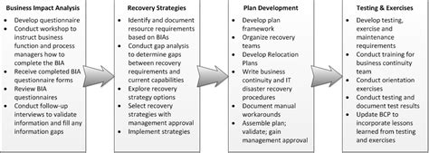business continuity plan template for manufacturing business continuity plan ready gov