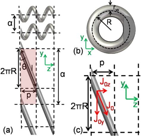 the simplicity of periodicity a tri helical model for nanoplasmonic gyroid metamaterials