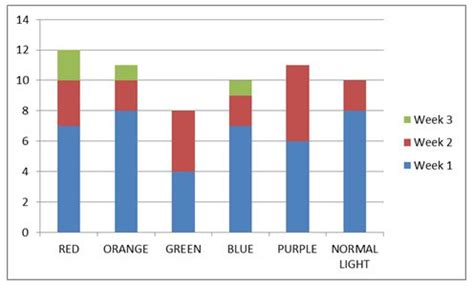 purple light plant growth results and data analysis how does different light