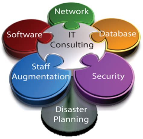It Consulting Information Technology Services Peakforce