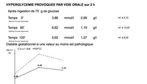 proteinurie 0 16 grossesse d 233 but diab 232 te gesta vos avis diab 232 te gestationnel