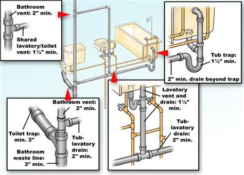 bathroom ventilation pipe home rules for and plumbing on pinterest