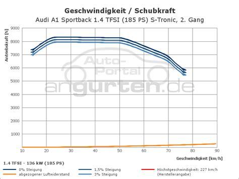 Technische Daten Audi A1 1 2 Tfsi by Audi A1 Sportback 1 4 Tfsi 185 Ps S Tronic Technische