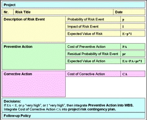 risk management form template project risk management