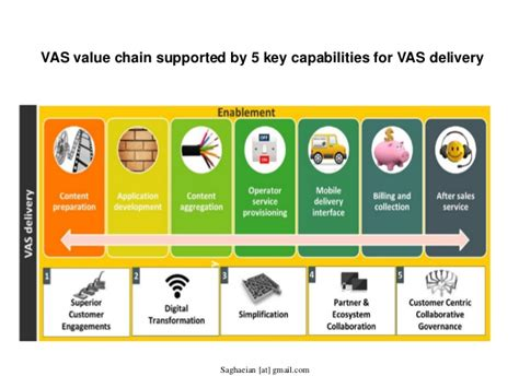 mobile vas companies developing value added services vas and product roadmap