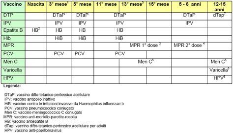 Calendario Vaccinazioni Vaccinazioni Quando E Perch 232 Mamma E Bambino
