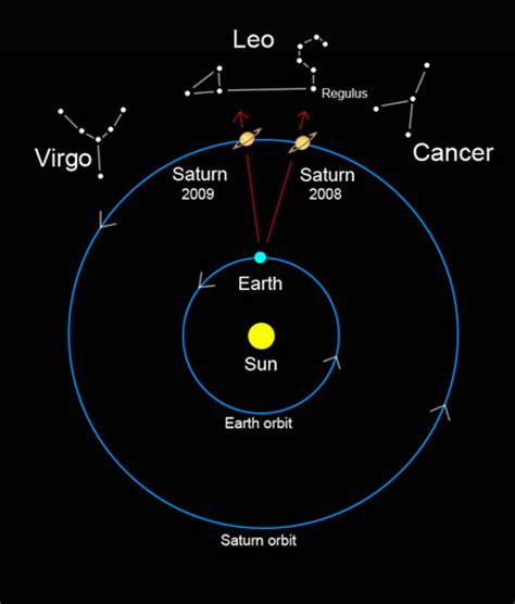 orbit and rotation of saturn dang planets never stay put astro bob