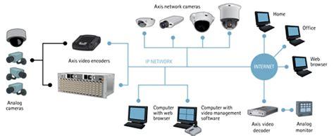 Encoder Cctv encoders what is a encoder axis communications
