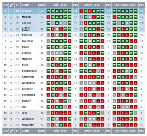 epl table games remaining harry redknapp says newcastle are the team everyone wants