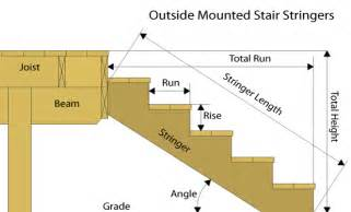 How To Measure And Cut Stair Stringers by Serious Outdoor Stairs Railway Sleeper What Size