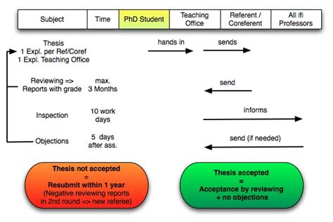 Doctoral Thesis Schedule by Doctoral Thesis Schedule