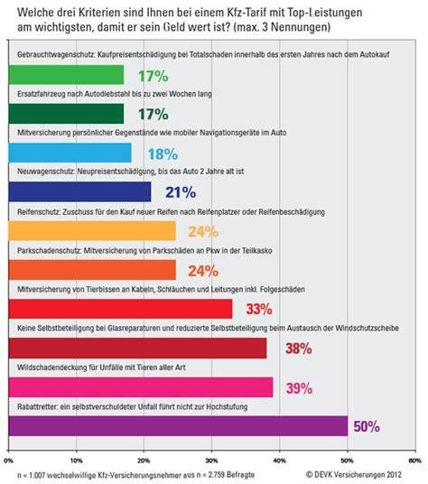 Günstige Kfz Versicherung Mit Rabattretter by Devk Kfz Wechselkompass 2012 Zeigt Kfz Versicherte