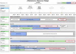 Resource Allocation Plan Template by Visio Project Roadmap With Resources Budget
