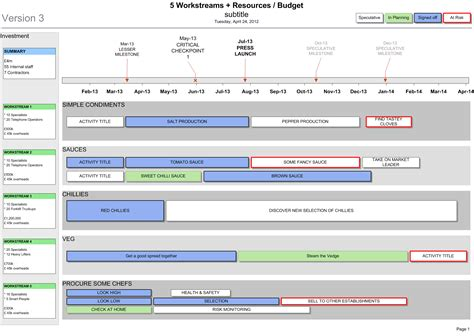 visio project plan visio project roadmap with resources budget