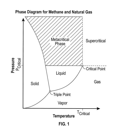 ethane phase diagram methane hydrate phase diagram ethane phase diagram elsavadorla