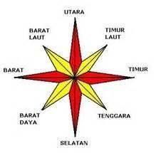 Compas Kompas Petunjuk Arah G50 mata angin compass kumpulan materi kuliah dan sekolah