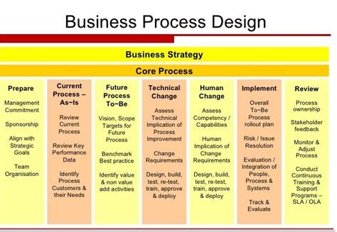 design management firm business process design the management philosopher dr