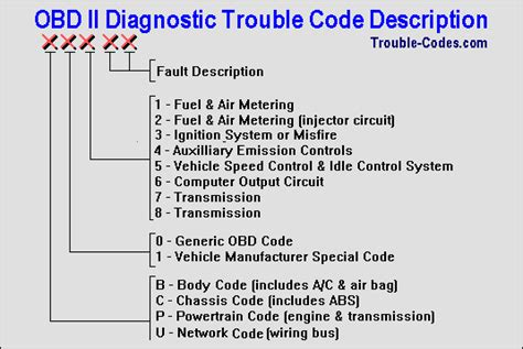 On Board Diagnostics Obd Ii Questions And Answers