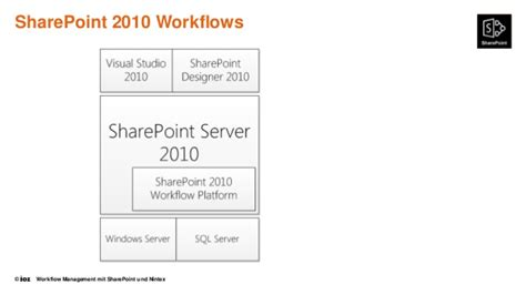 sharepoint 2010 workflows in sharepoint 2010 workflows mit nintex best free home