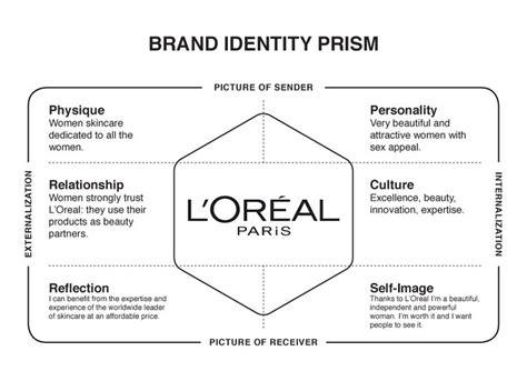 Brand L Oreal l or 233 al brand identity prism brand identity