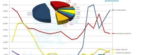 vencimientos abril 2013 vencimientos septiembre 2013 vencimientos estado limitado tenedores letras a vencimiento hasta abril