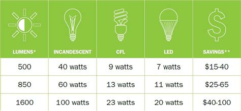 Image Gallery Led Light Bulb Equivalent Led Light Bulb Conversion Chart