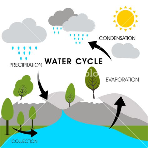 water cycle images nature background with water cycle royalty free stock
