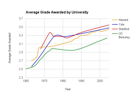Berkeley Mba Gpa Requirement by The About Uc Berkeley S Grade Deflation The