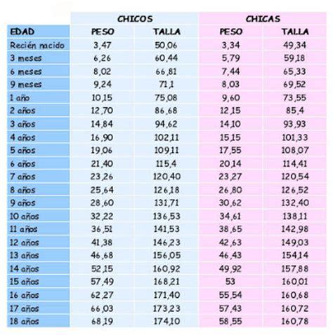 tabla de peso y estatura en ninos recursos infantiles