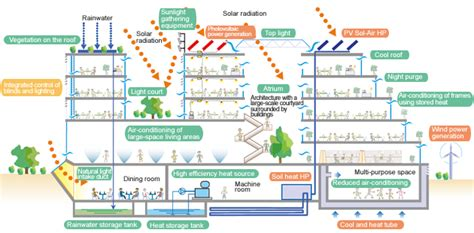 design of environmentally friendly processes the overseas construction association of japan inc