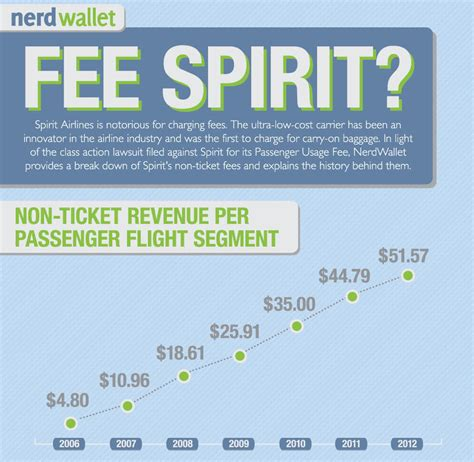 spirit baggage fees travelnerd study spirit airlines collected 142 million in passenger usage fees travelnerd