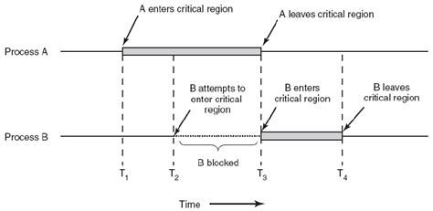 Critical Sections by Exclusing For Accessing Critical Section
