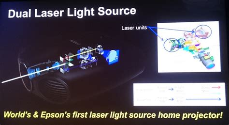 laser diode vs led on with epson s eh ls10000 the world s dual laser 3lcd r ht projector