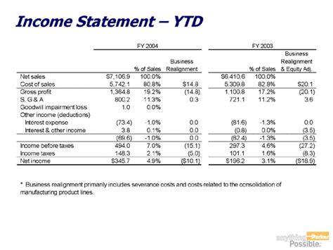 2016 year to date profit and loss statement smart business