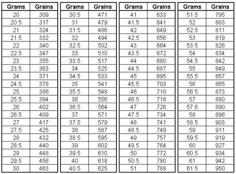 worksheets table of measurement gram opossumsoft worksheets table of measurement gram opossumsoft