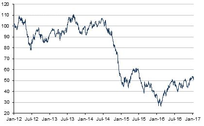 wti crude oil price historical charts forecasts news