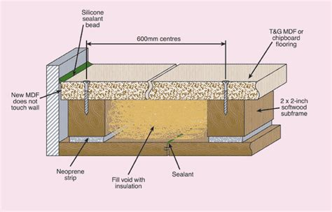 Floating Floor Construction Details by Monitoring Acoustic Treatment