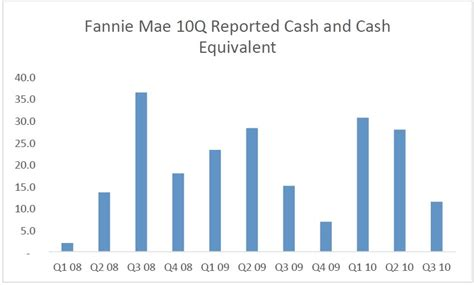 what is a fannie mae house fannie mae and freddie mac bill ackman touting again