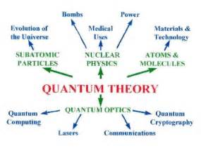 Behavior of matter and energy on the atomic and subatomic level