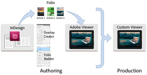 indesign tutorial for digital publishing overview of the digital publishing suite workflow