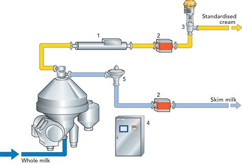 Centrifugal Handbook centrifugal separators and milk standardization dairy