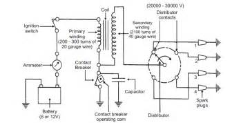 Ignition System Major Parts Notes On Battery Ignition System