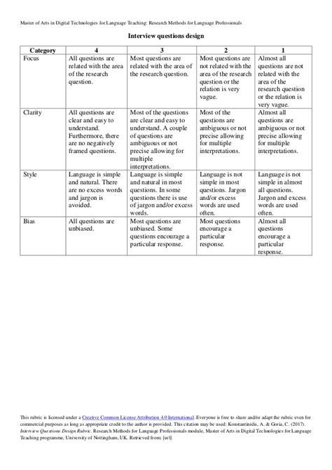Interview questions design rubric