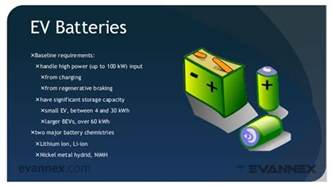 Electric Cars Battery Technology Electric Vehicle 210a Ev Battery Technology
